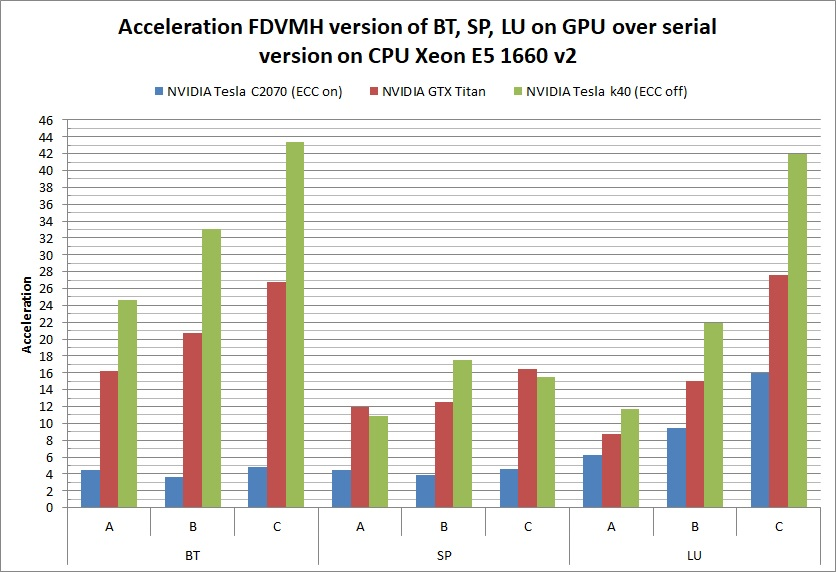 Execution performance of NAS NBP 3 3 | DVM System