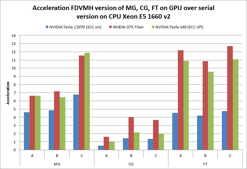 GPU-MG-CG-FT-05-2017-en