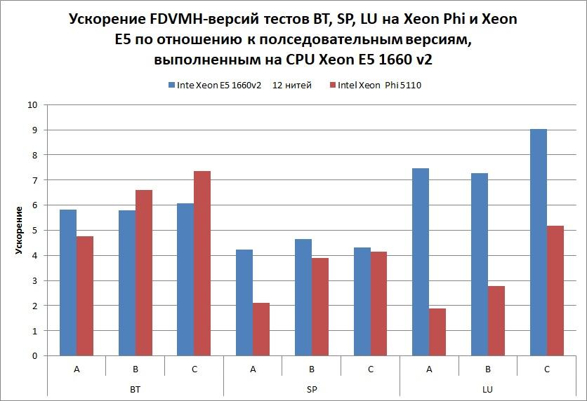 CPU-BT-SP-LU-05-2017-ru