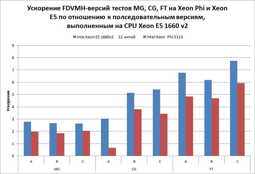 CPU-MG-CG-FT-05-2017-ru