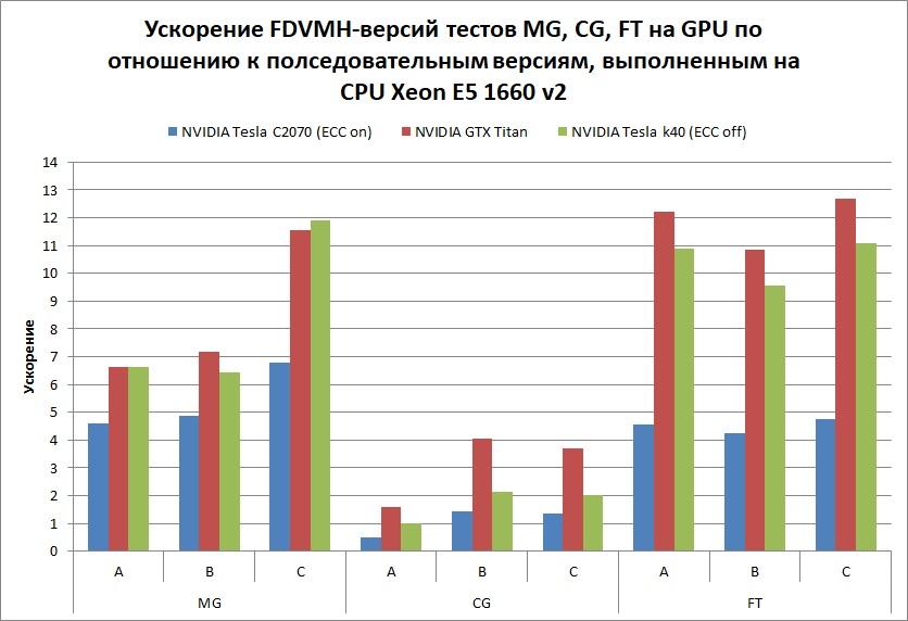 GPU-MG-CG-FT-05-2017-ru