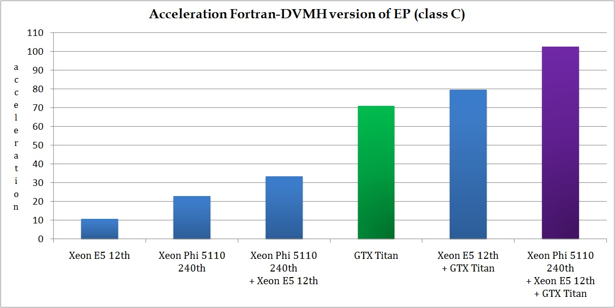 Execution performance of EP benchmark from NAS NBP 3.3