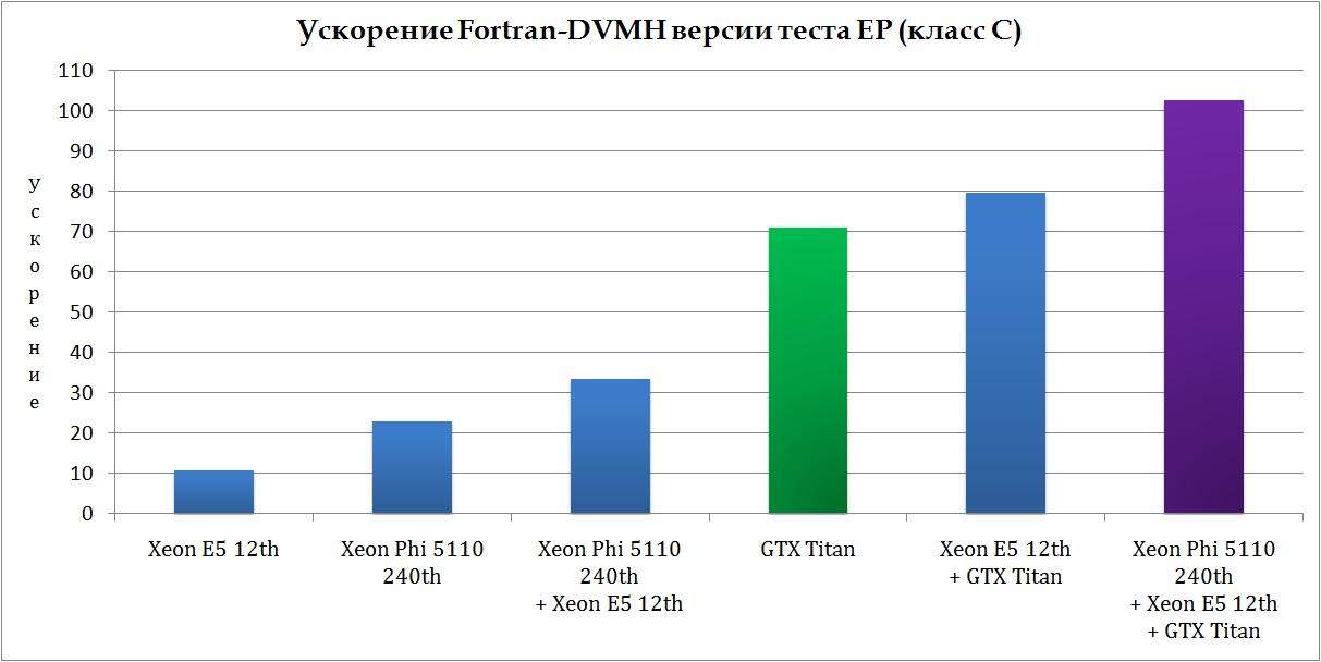 Ускорение Fortran-DVMH версии теста EP из пакета NAS NPB 3.3